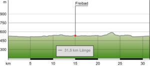 Hoehenprofil: Radeln entlang der Eggstaetter-Hemhofer Seenplatte