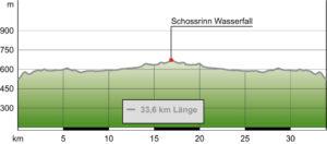 Hoehenprofil: Radweg Prien – Aschau