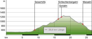 Kampenwand Radtour Hoehenprofil
