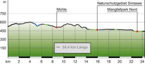 Hoehenprofil: Salinenradweg nach Rosenheim